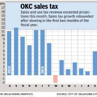 September's total of $41.6 million in sales tax revenue is a record for Oklahoma City.