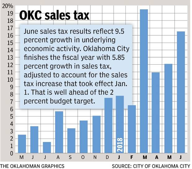 Oklahoma City Sales Tax >> Strong Month Caps Strong Year For Oklahoma City Sales Tax Revenue