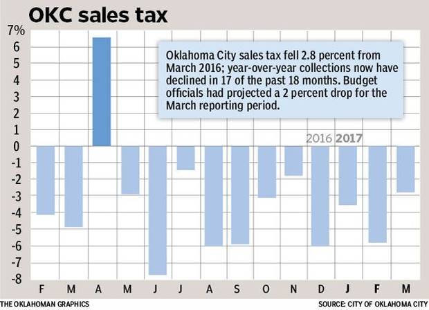 Oklahoma City Sales Tax >> Oklahoma City Sales Tax Slide Persists End In Sight