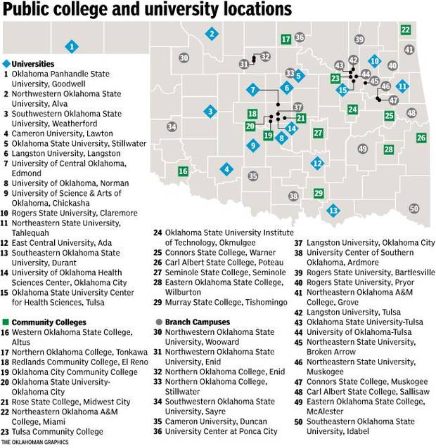 Does Oklahoma need so many college campuses?