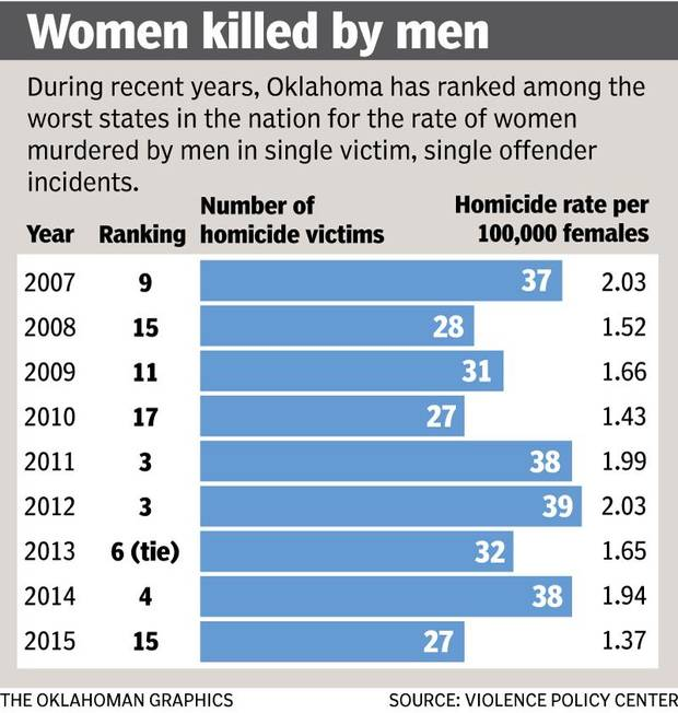 This graphic shows information about women killed by men in Oklahoma.