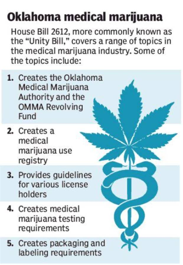 Unity Bill for medical marijuana regulations expected to clear