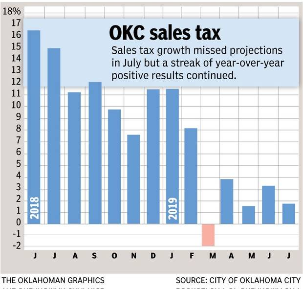 Budget managers are projecting a slowing in local economic activity and resultant slowdown in sales tax growth in the first half of 2020. Growth of 2.3% is projected for the fiscal year.