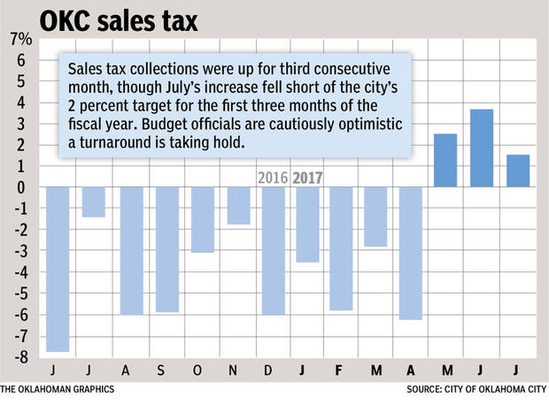Oklahoma City Sales Tax >> Oklahoma City Sales Tax Posts Third Consecutive Monthly Increase