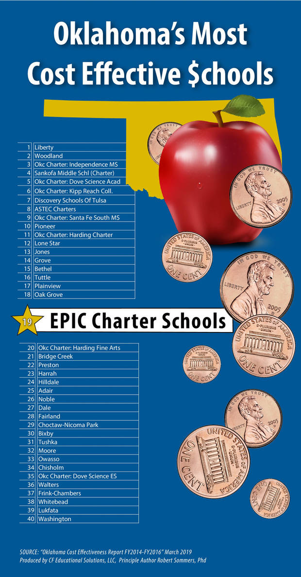 Out of the state's top 40 school districts, EPIC Charter Schools ranked 19th in cost effectiveness.