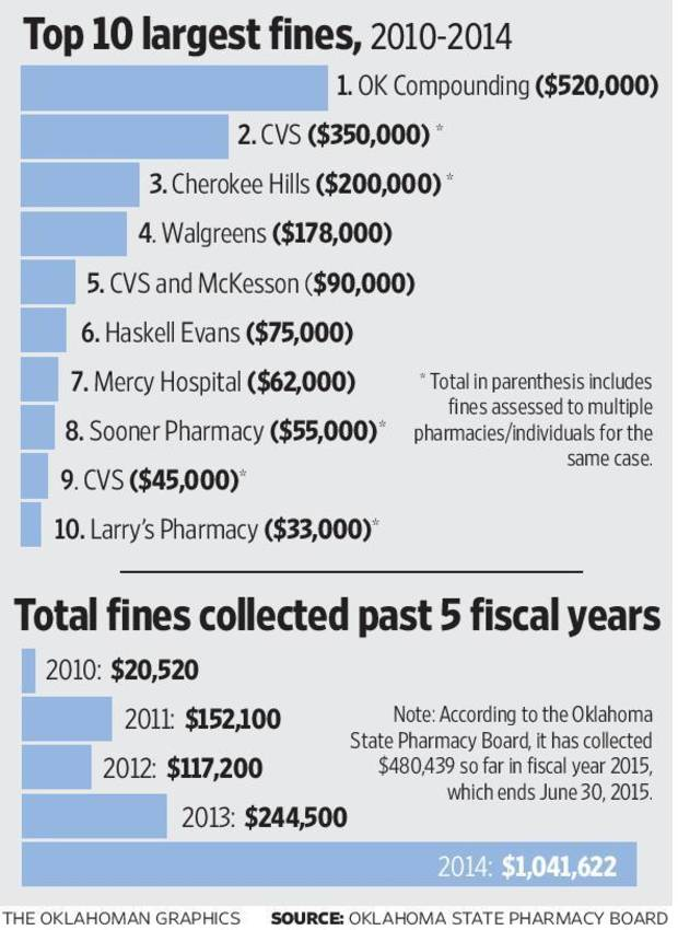 oklahoma pharmacy board stays busy hands out massive fines at times