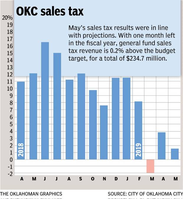 A tiny but growing source of Oklahoma City sales tax revenue is marijuana-related business. Marijuana transactions have brought in more than $180,000 since last fall.
