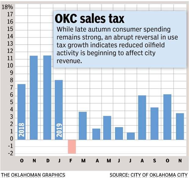 Oilfield reductions appear to weigh on Oklahoma City tax revenues