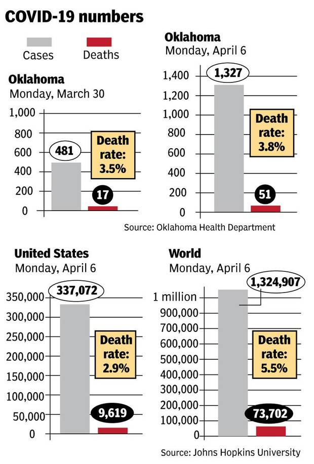 Coronavirus in Oklahoma: Deaths triple in one week, but mortality rate shows little change