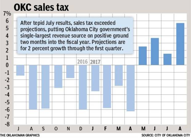 Oklahoma City Sales Tax >> Oklahoma City Sales Tax Posts Fourth Consecutive Monthly Increase