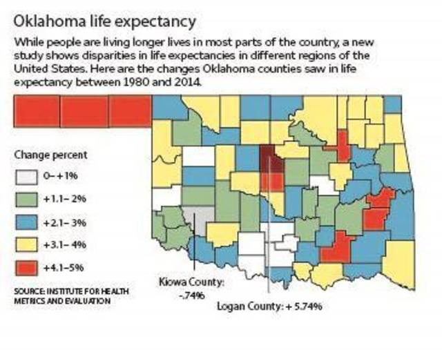 Life expectancy dips in one Oklahoma county barely improves